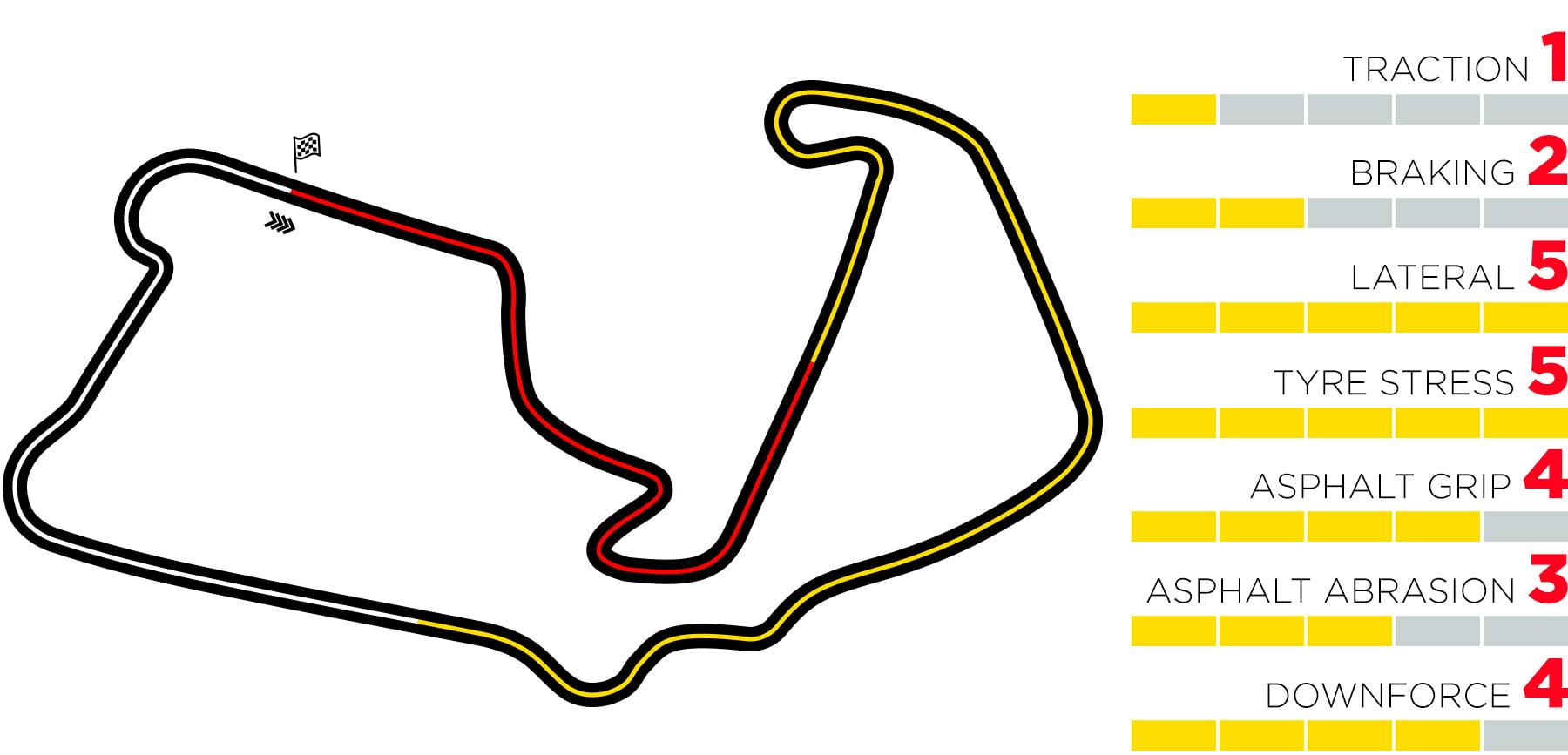 Silverstone tiene características especiales
