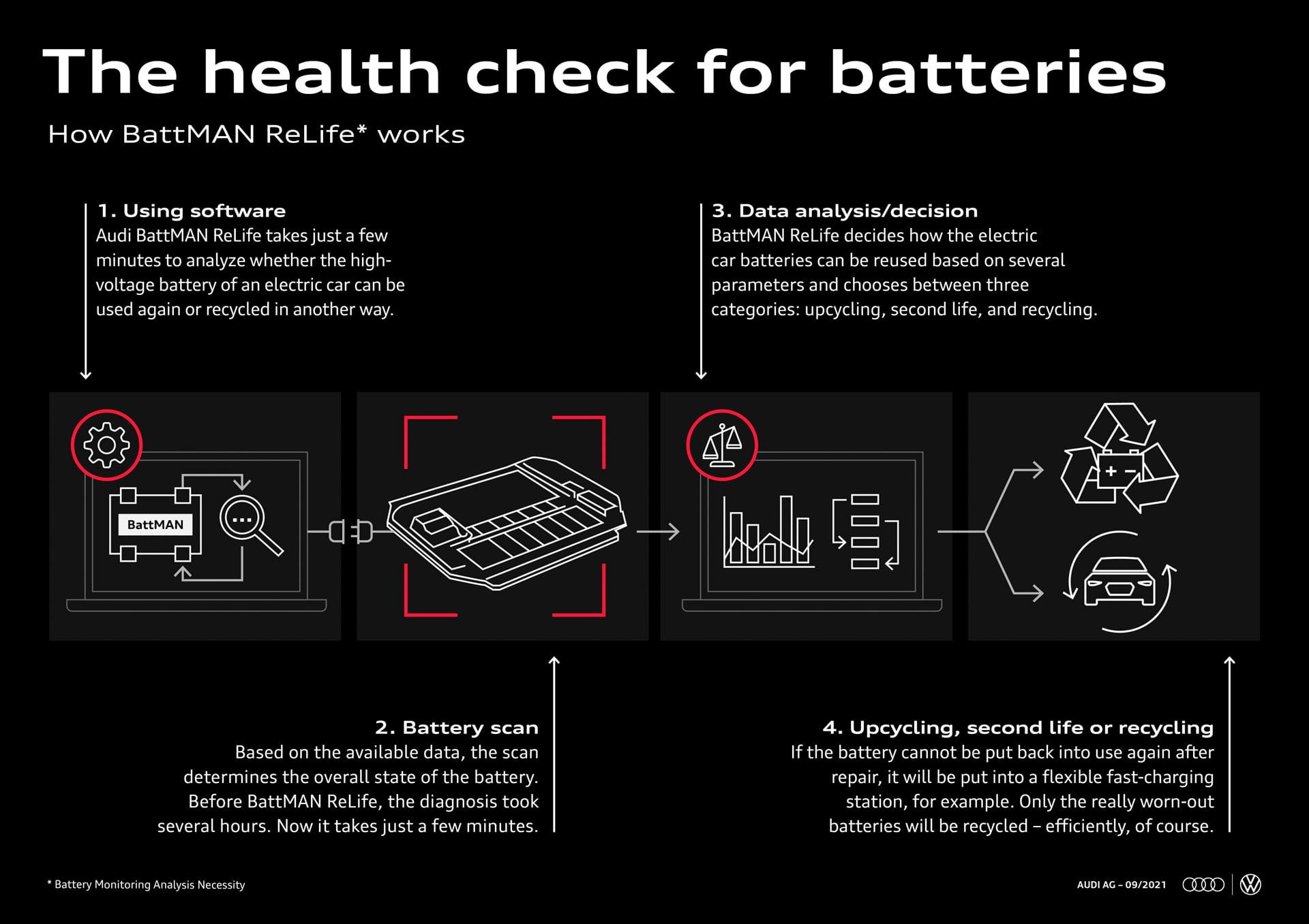 La primera versión del software BattMAN (Battery Monitoring Analysis Necessity) fue desarrollado por el departamento de gestión de calidad de Audi Bruselas